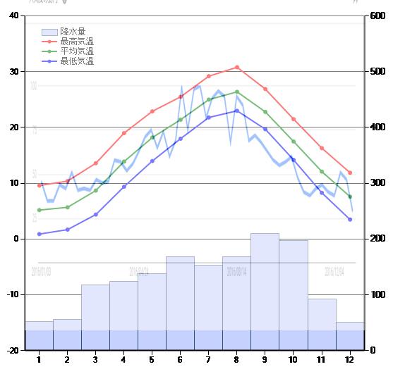 平均気温と爪水虫の検索トレンドとの関係